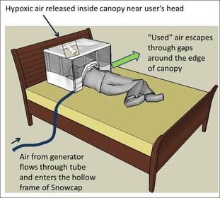 Altitude Tent Description